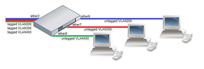 Port-Based-Vlan